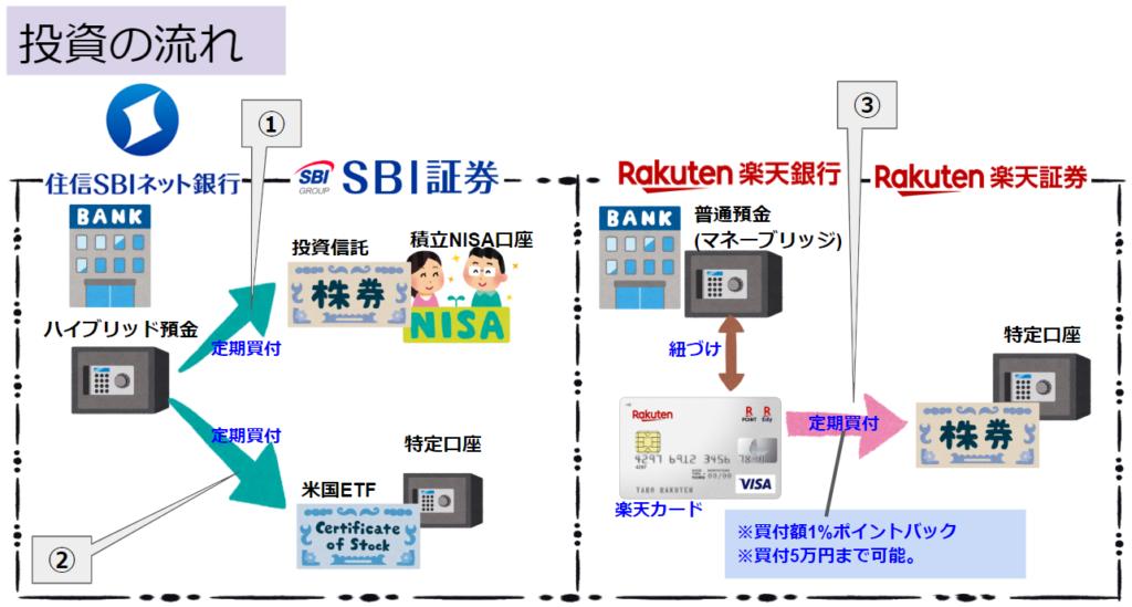 SBI証券と楽天銀行の定期買付