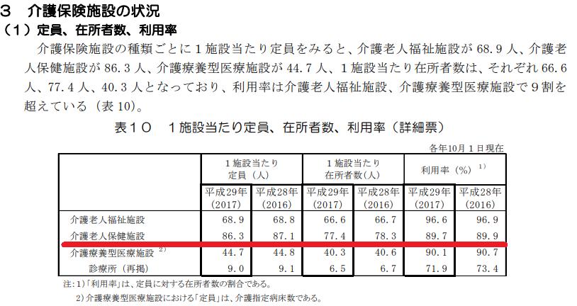 介護保険施設の利用率状況(厚生労働省「平成29年介護サービス施設・事業所調査の概況」より)