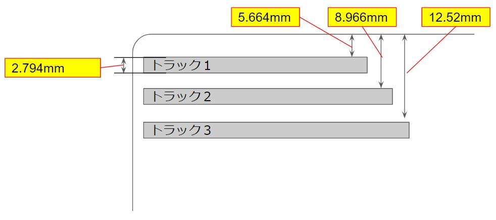 クレジットカード磁気ストライプの位置(ISO/IEC 7811-2)