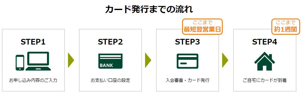 三井住友カード発行までの流れ