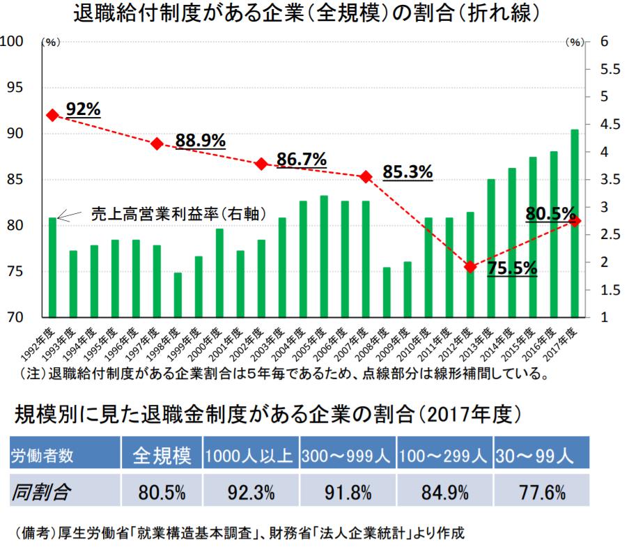金融庁レポート「退職金制度」