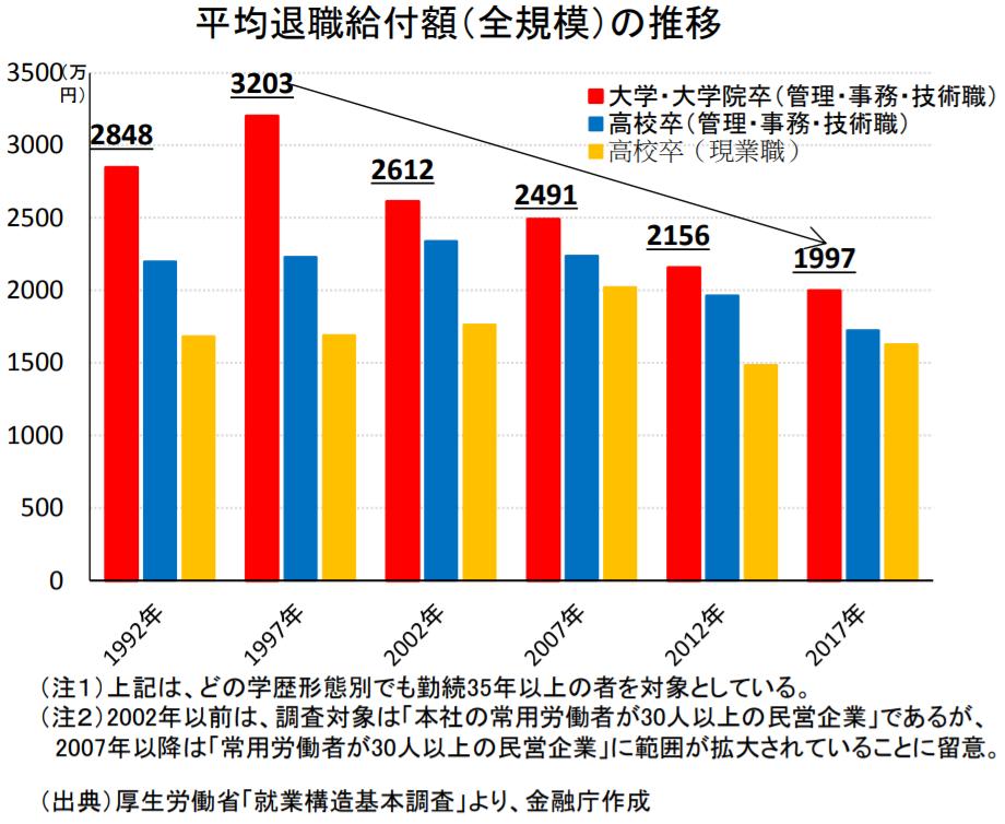 金融庁レポート「平均退職金」