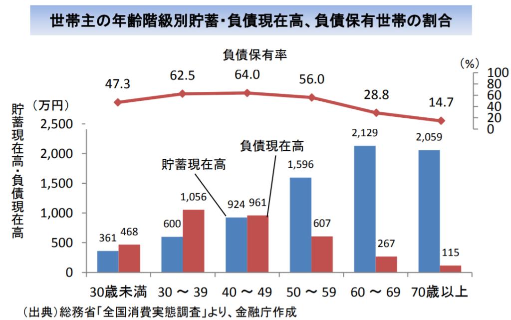 金融庁レポート「年代別貯蓄・負債保有割合」