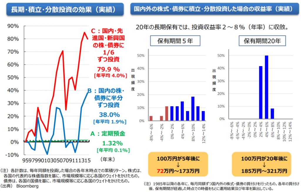 金融庁レポート「長期積立・分散投資の効果」