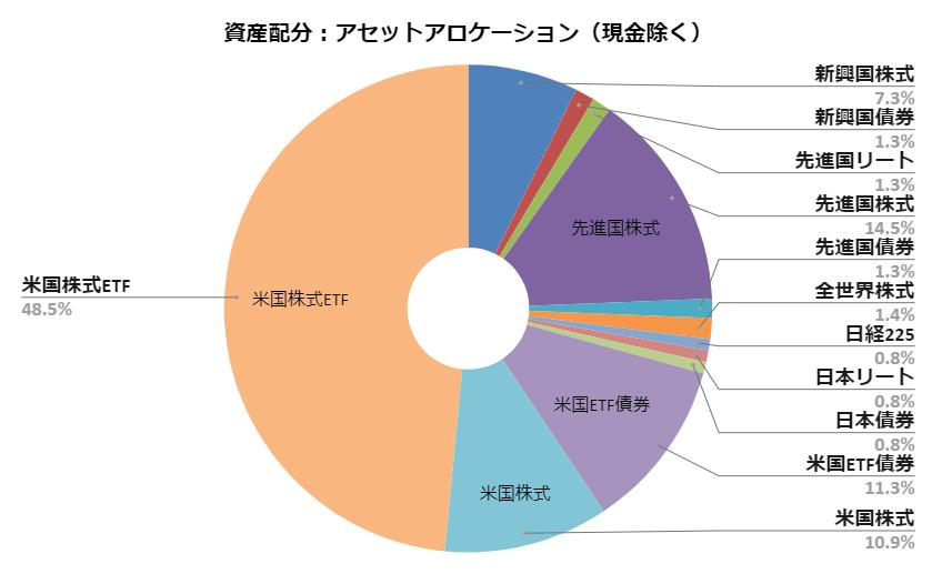 資産配分:アセットアロケーション(2020.3月度)