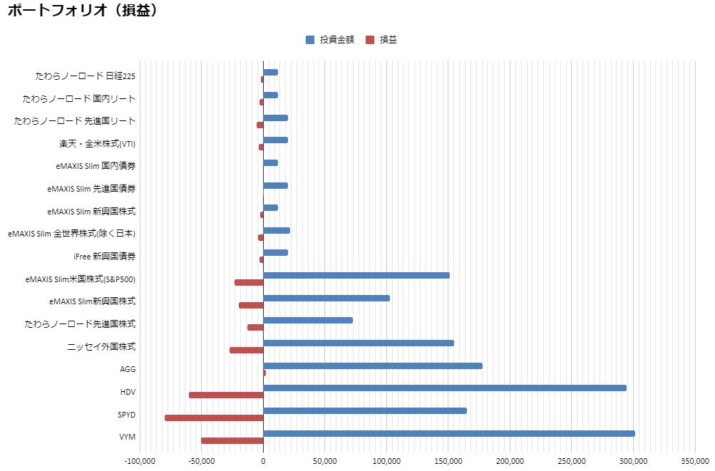 損益(2020.3月度)