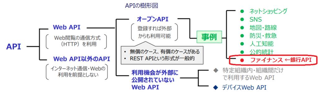 オープンAPIと銀行APIの関係