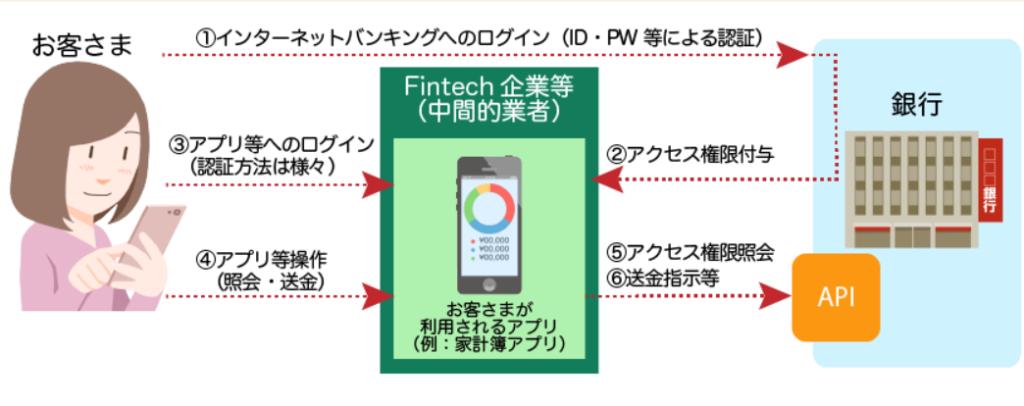 銀行APIとは?