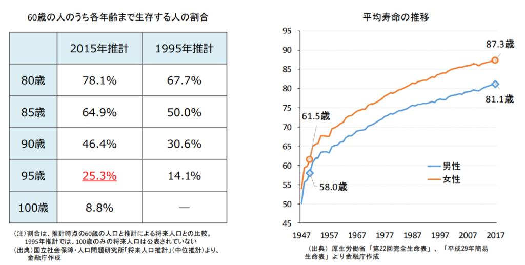 金融庁レポート「長寿化」