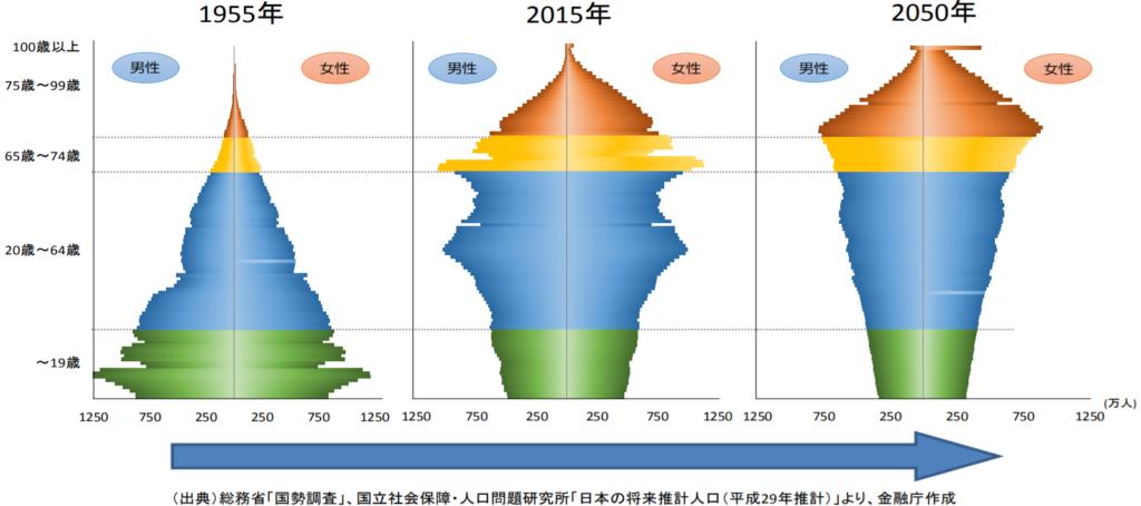 金融庁レポート「人口動態」