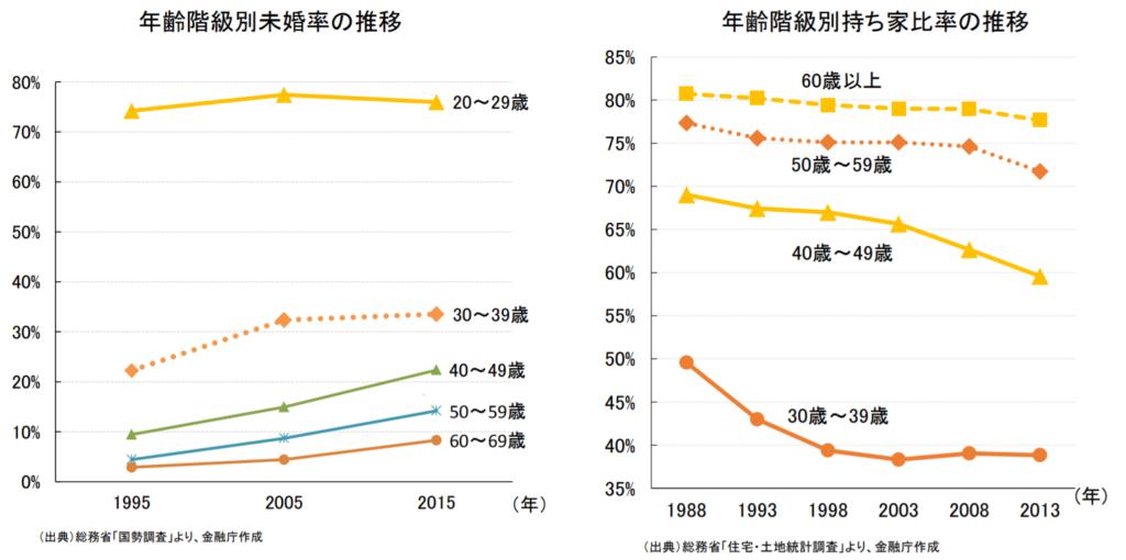 金融庁レポート「未婚率」「持ち家率」