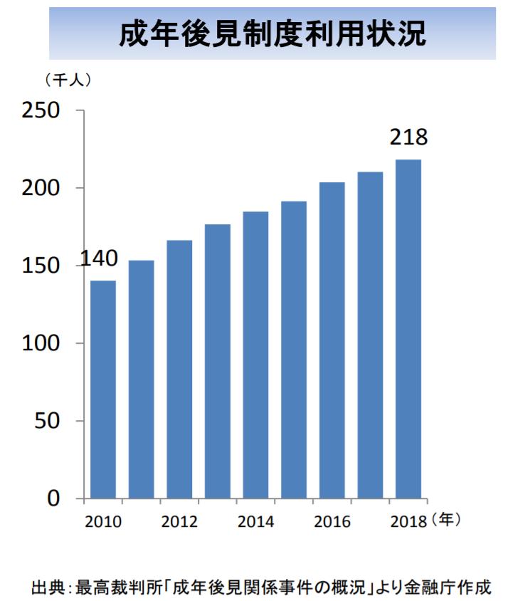金融庁レポート「成年後見制度利用状況」