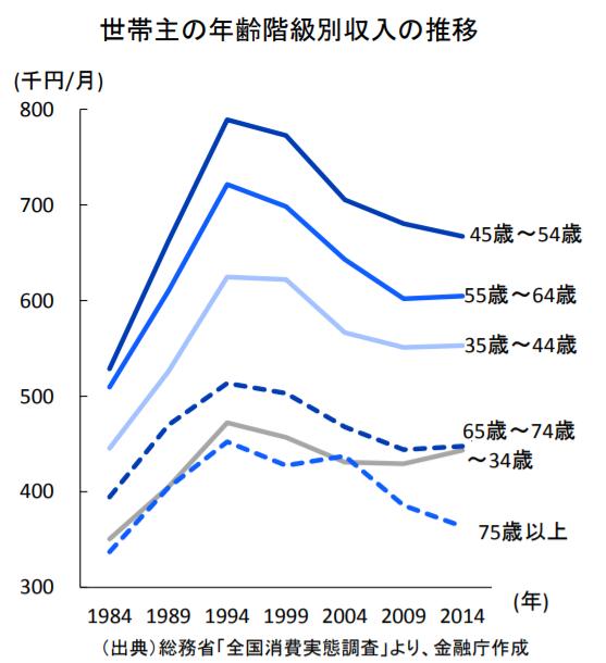 金融庁レポート「平均収入」