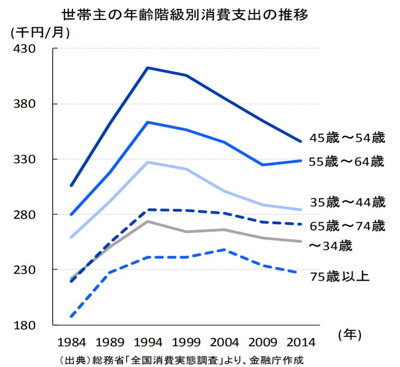 金融庁レポート「平均支出」