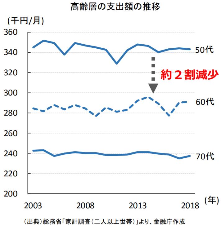 金融庁レポート「高齢層の支出額推移」