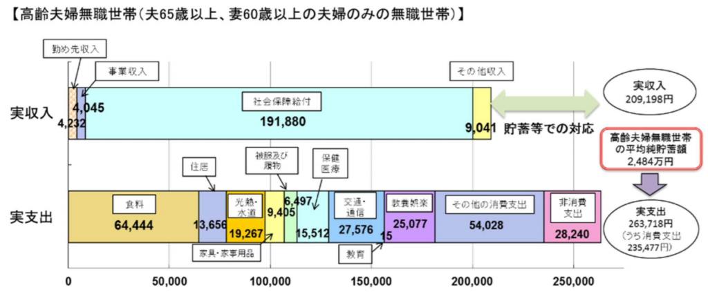 金融庁レポート「老後毎月5万円不足の根拠」