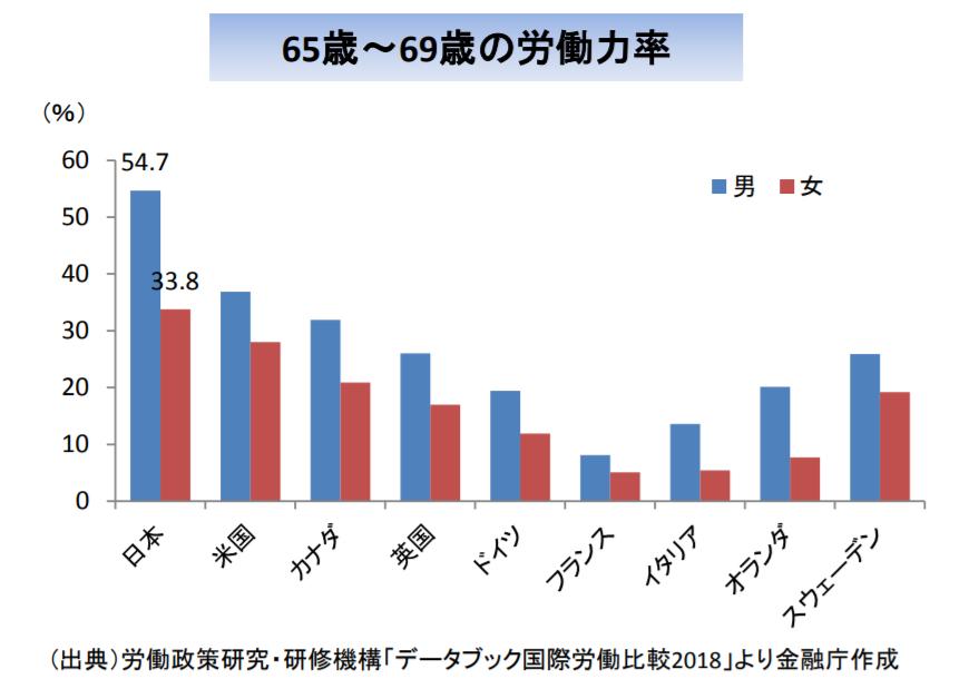 金融庁レポート「65~69歳の就労状況」