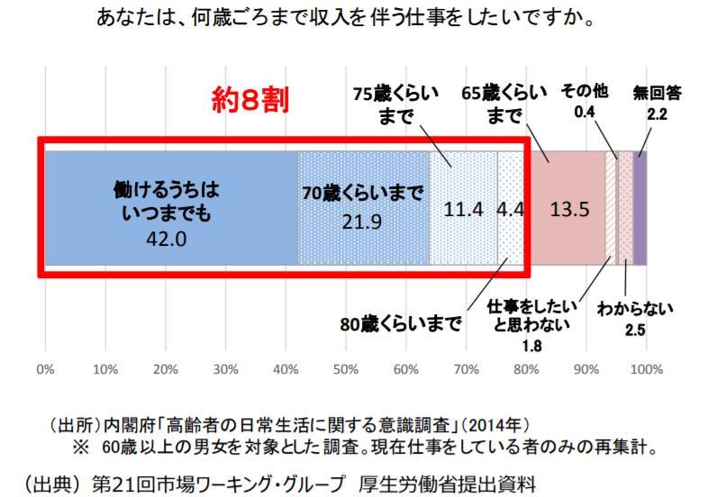 金融庁レポート「就労アンケート」