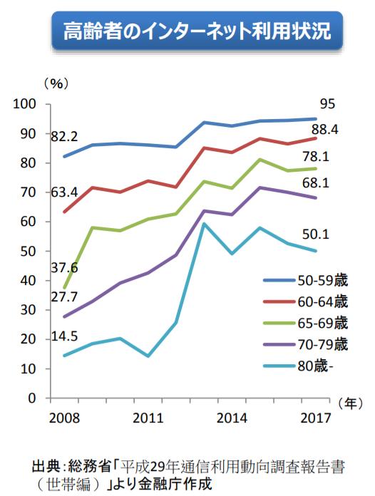 金融庁レポート「高齢者インターネット利用状況」