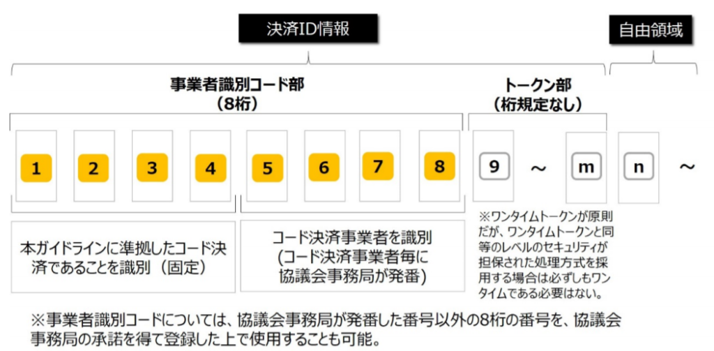 JPQR「統一バーコード(CPM)」のデータレイアウト