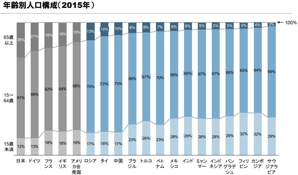 年齢別人口構成(2015)