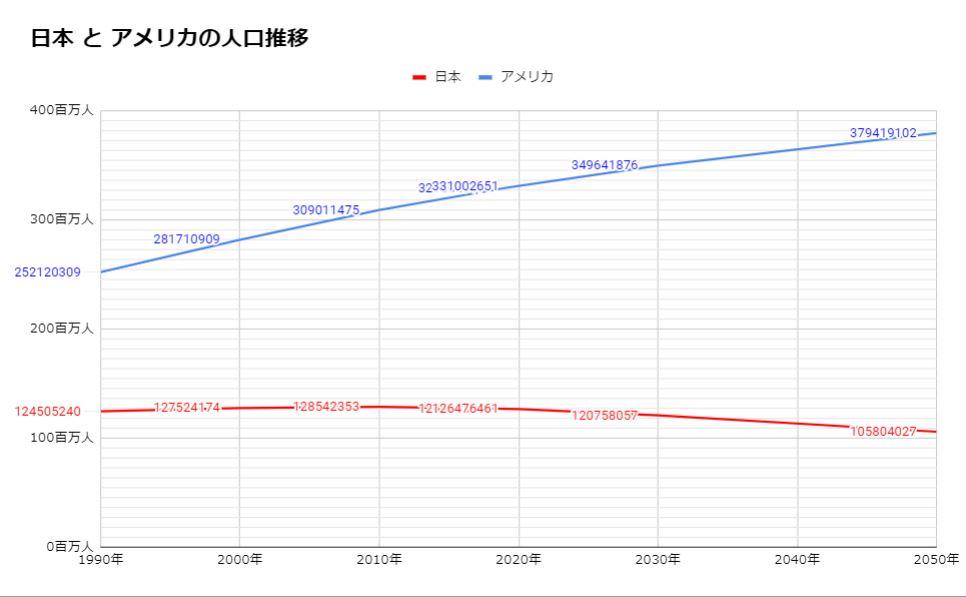日本とアメリカの人口推移【1990-2050】