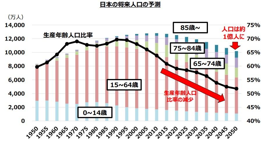 日本の将来人口予測