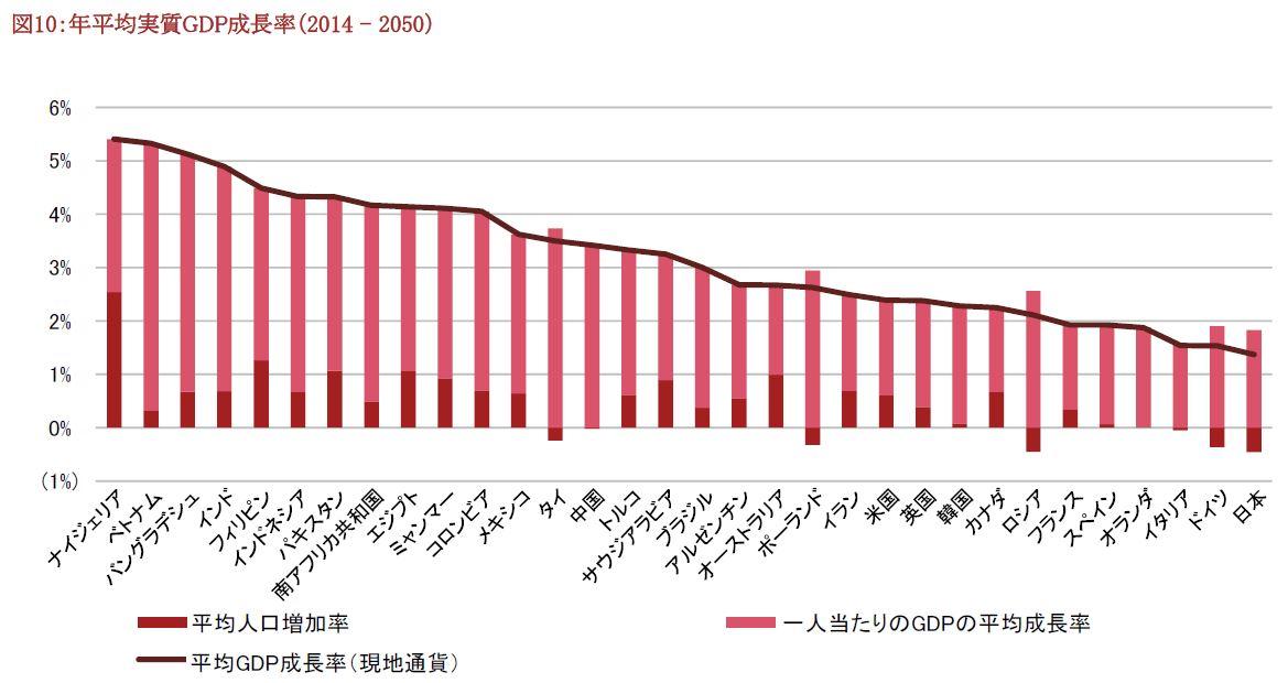 潜在成長率(2014~2050)