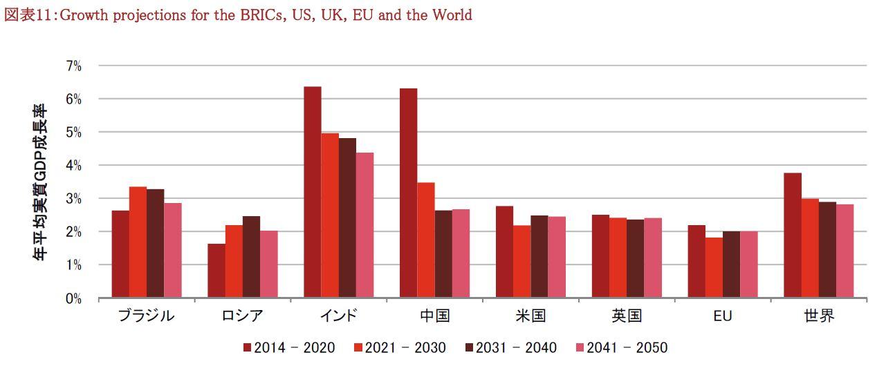 潜在成長率(2014~2050)10年きざみ(全世界投資が平均点を取れる理由)
