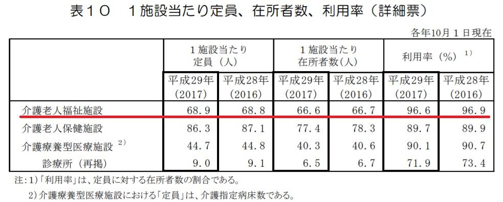特別養護老人ホーム(介護老人福祉施設)の利用率