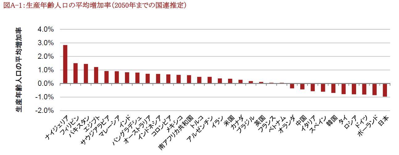 生産年齢人口の平均増加率