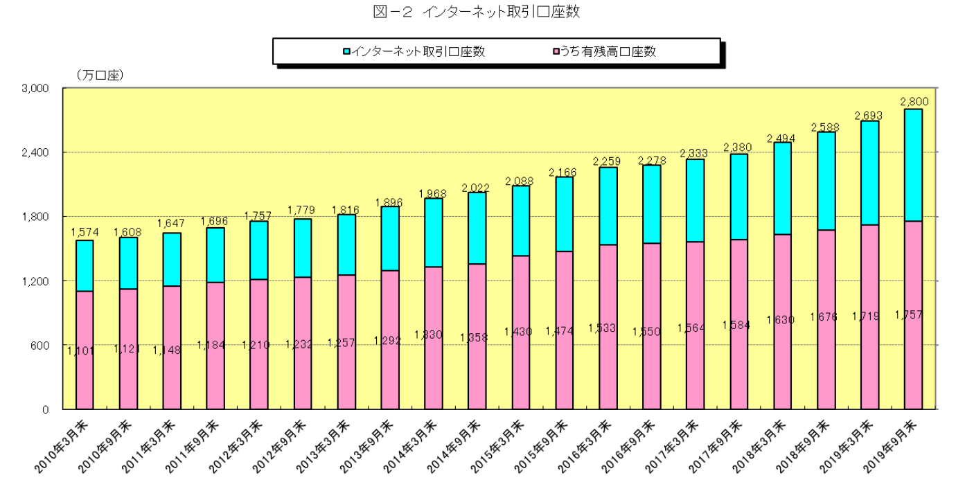 インターネット取引の口座数(2019.9月調査)