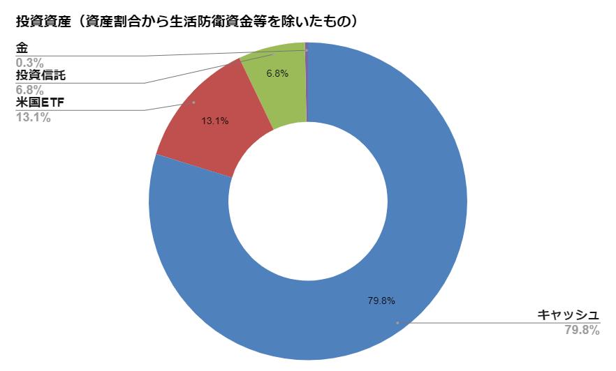 投資資産(生活防衛資金差し引き後)【2020.4月度】