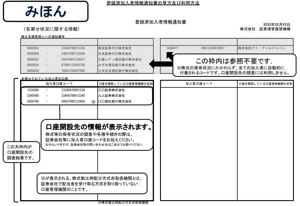証券保管振替機構の登録済加入者情報の開示請求