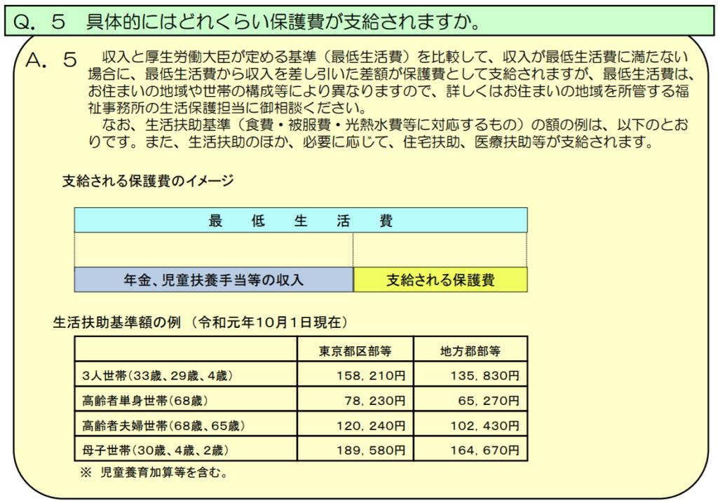 日本の生活保護制度支給額