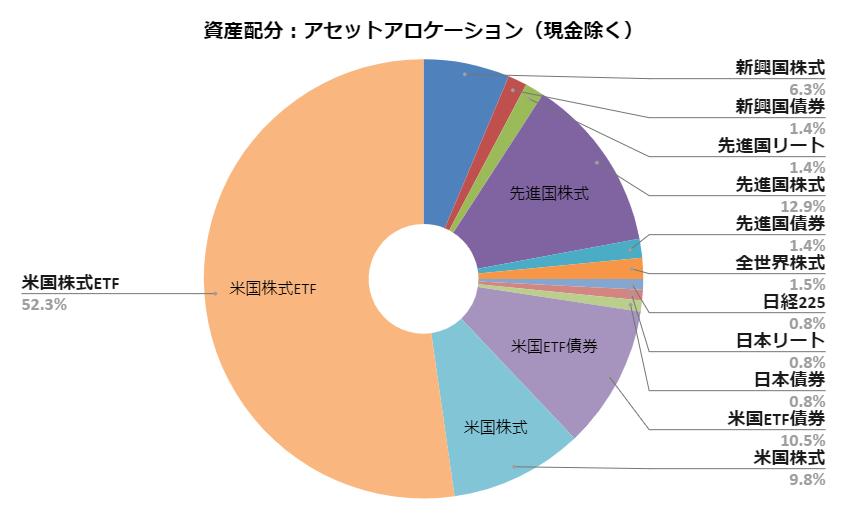 資産配分:アセットアロケーション(2020.4月度)