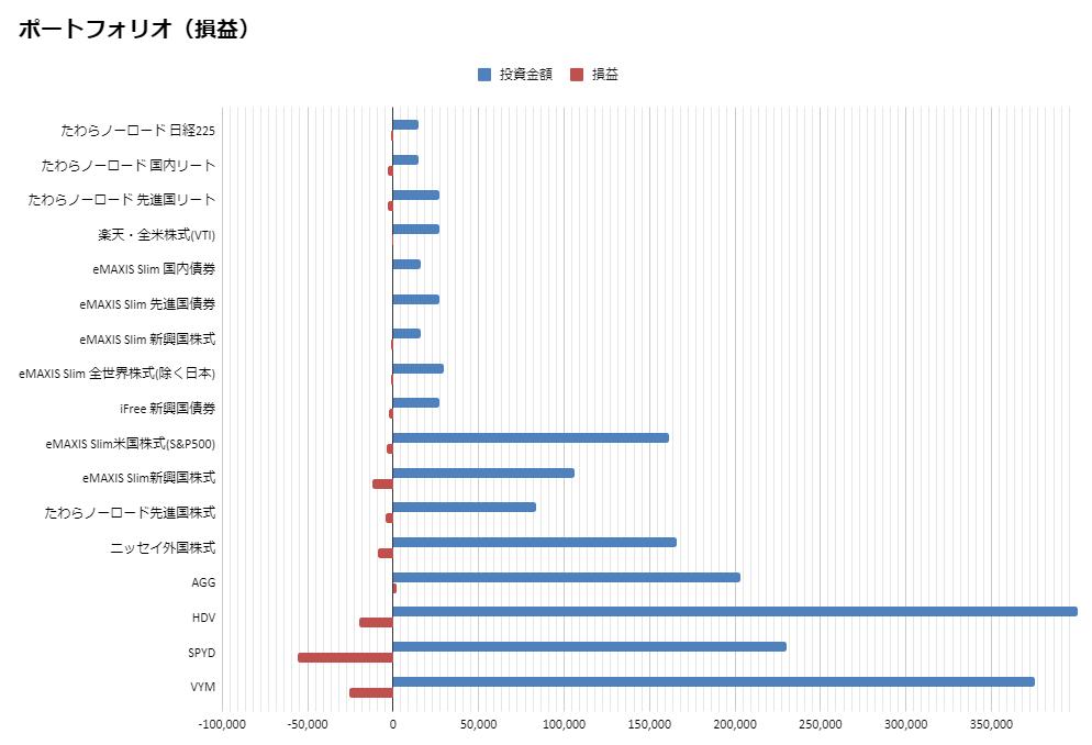損益(2020.4月度)