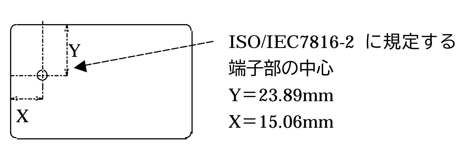 ICチップの位置(近接型通信インタフェース実装規約書)