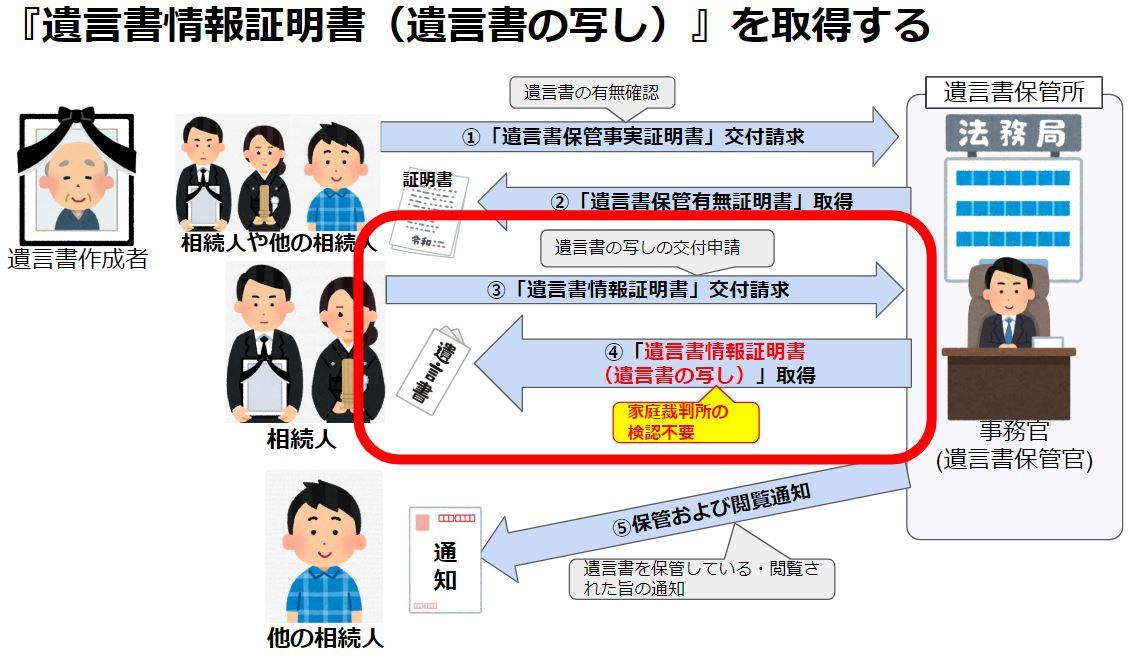 『遺言書情報証明書(遺言書の写し)』を取得する6ステップ