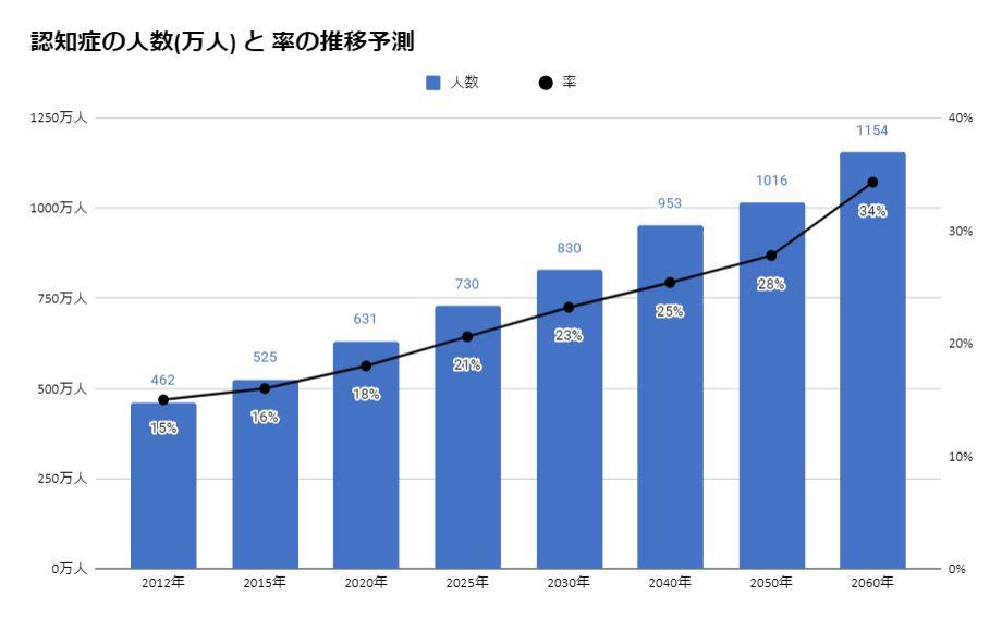 【厚生労働省】認知症の人数と率の推移予測