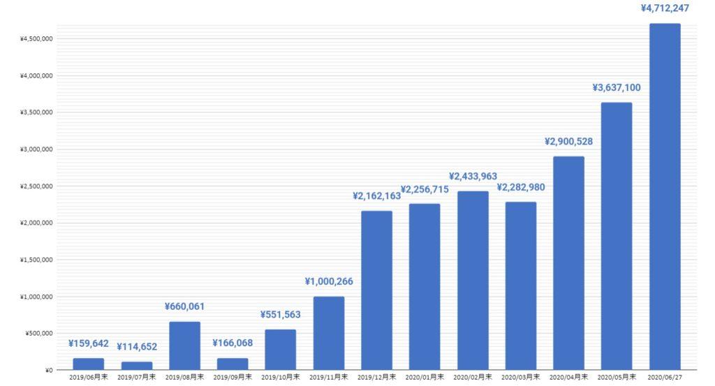 マネーフォワードを1年実施した結果「400万円」増えた!!