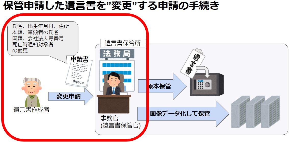 """保管申請した申請情報を""""変更""""する申請の4ステップ"""