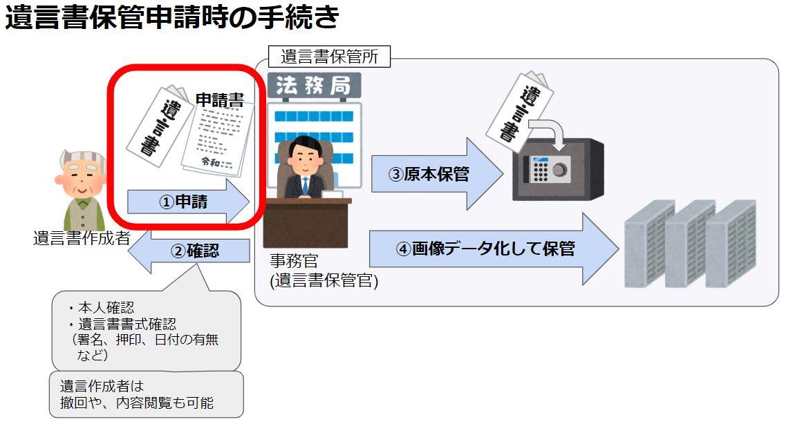 """自筆証書遺言書の""""保管""""申請の7ステップ"""