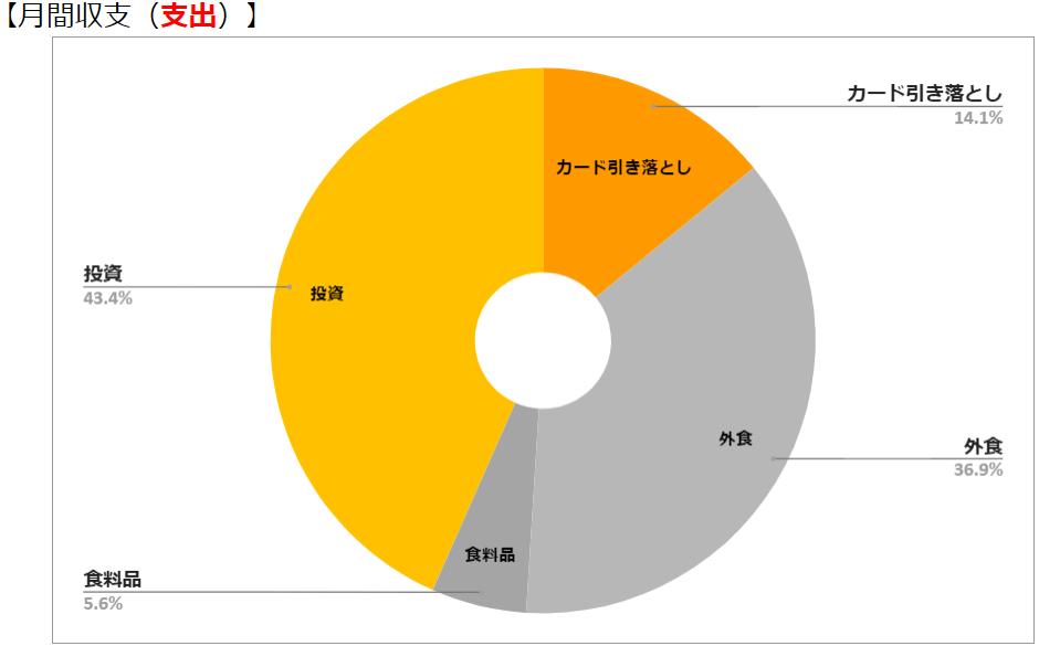 マネーフォワード無料版で「月次収支(収入・支出円グラフ)」を作ろう