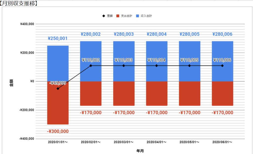 マネーフォワード無料版で「月次収支推移」グラフを作ろう