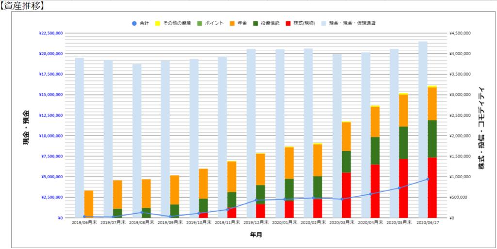 マネーフォワード無料版で「資産推移」と「最新の資産割合」グラフを作ろう!