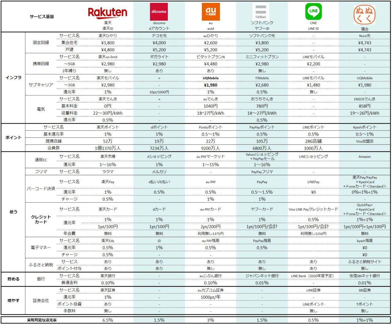 「楽天経済圏」と「ドコモ・au・ヤフー経済圏」の比較検討結果一覧