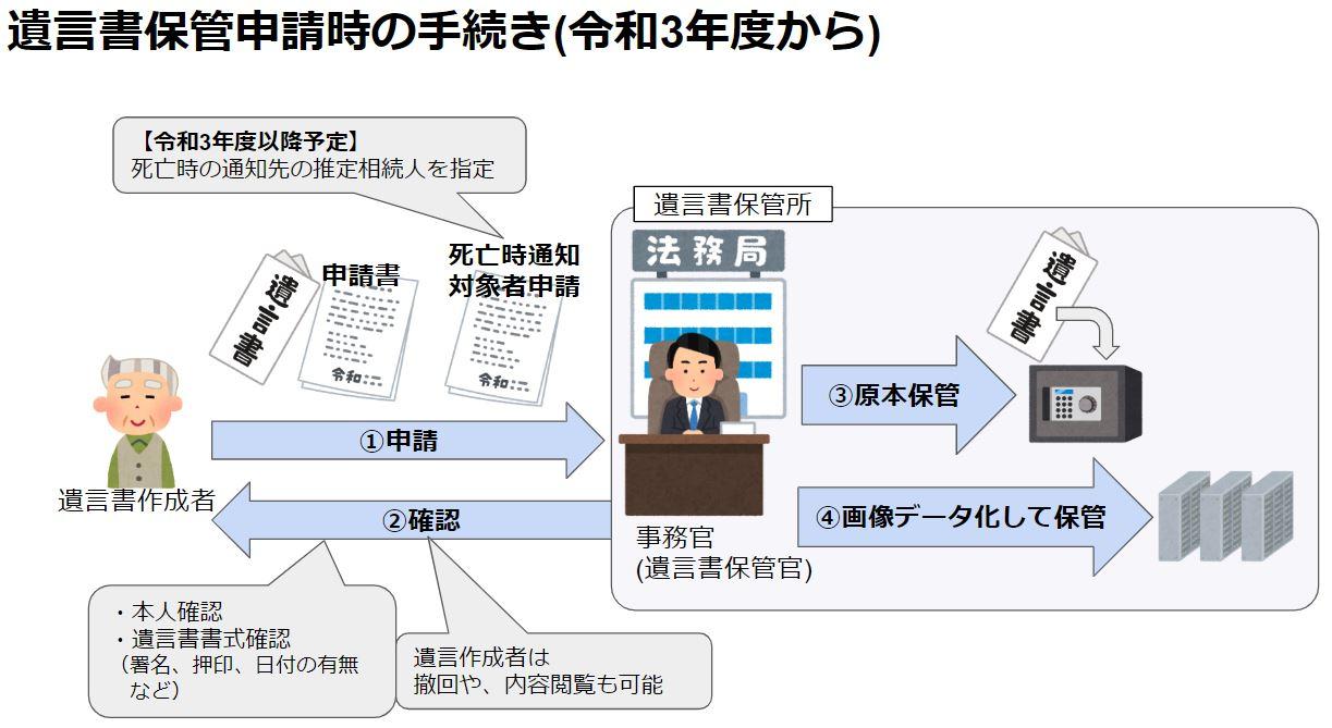 【自筆証書遺言書保管制度】遺言書保管申請時の手続き(令和3年度/2021年度から)