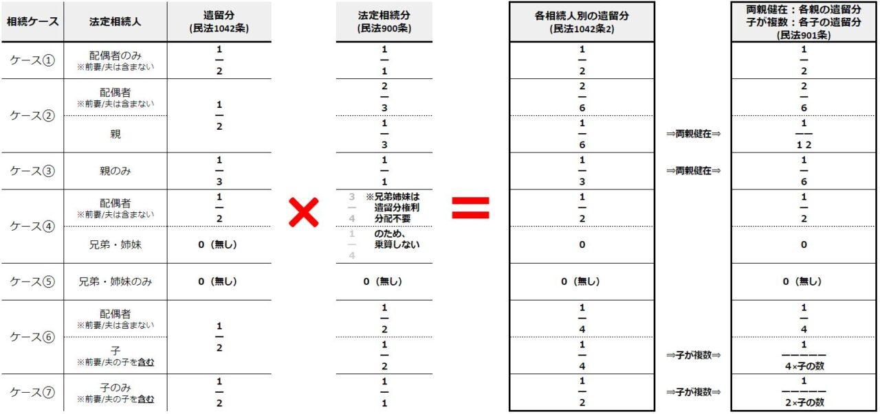 遺留分侵害額請求できる遺留分の割合を相続パターン一覧