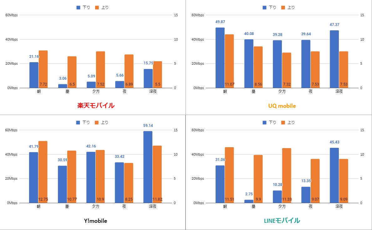 楽天モバイル・UQMobile・Y!Mobile・LINEモバイルの通信品質比較